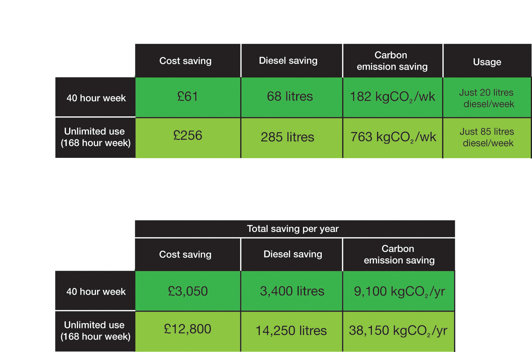 Static Welfare Unit Energy Saving Statistics