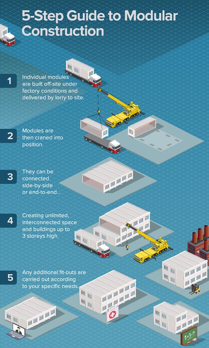 how the modular construction system works